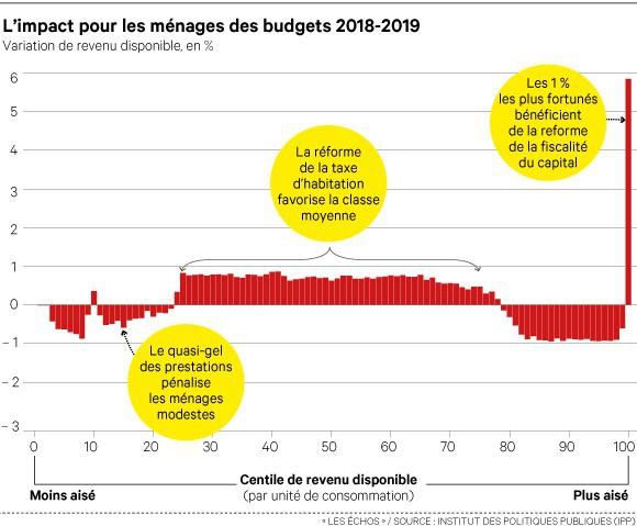 2213128_budget-les-menages-modestes-et-les-retraites-aises-perdent-en-pouvoir-dachat-web-0302397391652.jpg