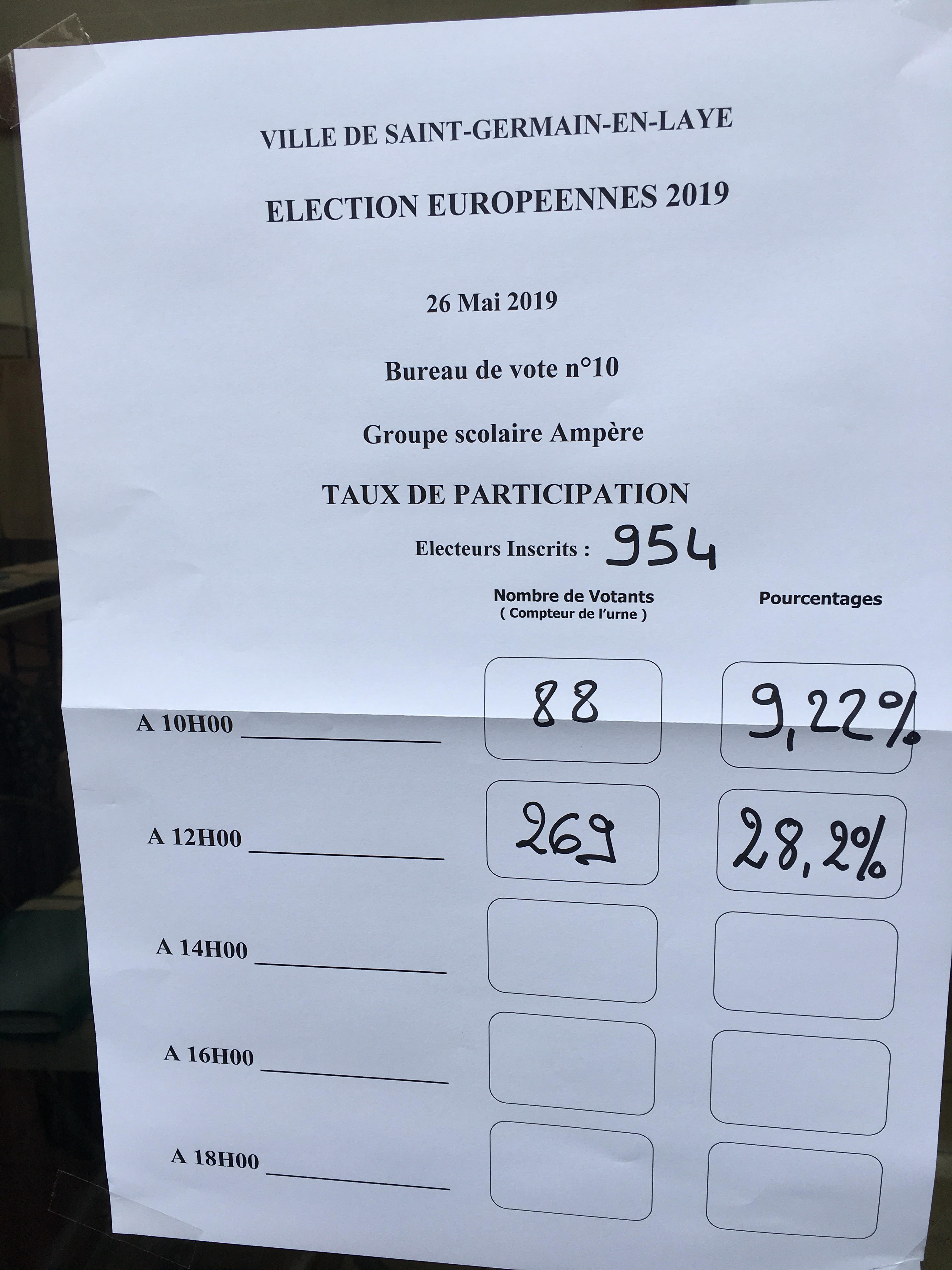 vote%